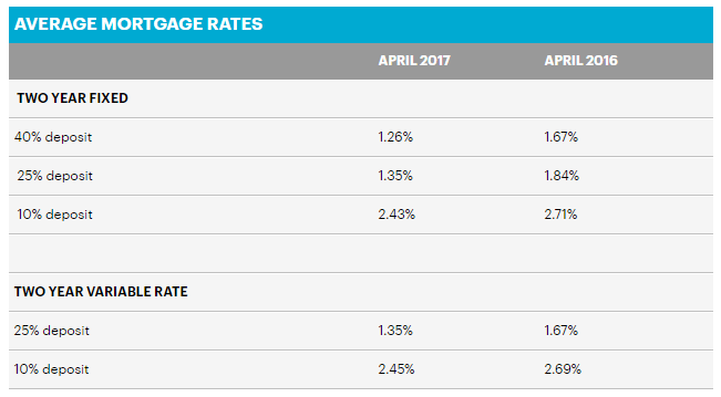 low mortgage rates nottingham